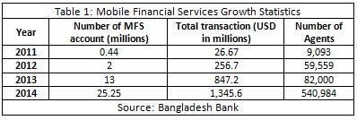 Mobile Financial Services in Bangladesh